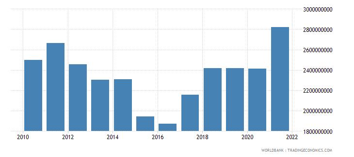 slovenia adjusted savings education expenditure us dollar wb data