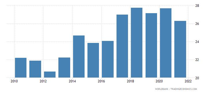 slovenia adjusted savings gross savings percent of gni wb data
