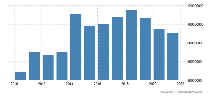 slovenia adjusted savings net forest depletion us dollar wb data