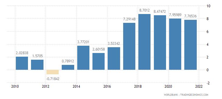 slovenia adjusted savings net national savings percent of gni wb data