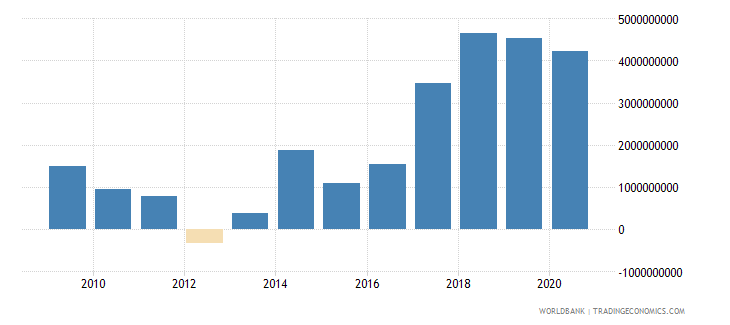 slovenia adjusted savings net national savings us dollar wb data