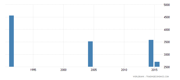 slovenia adult illiterate population 15 years female number wb data