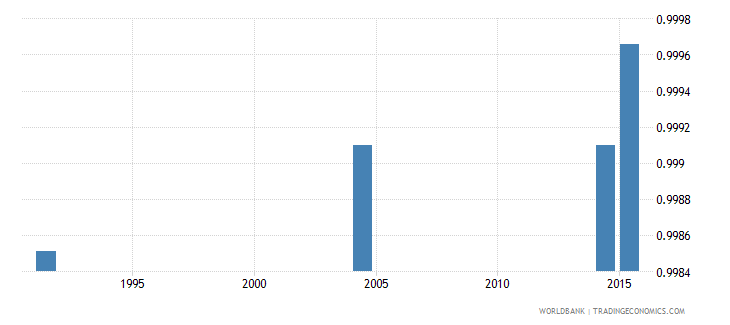 slovenia adult literacy rate population 15 years gender parity index gpi wb data