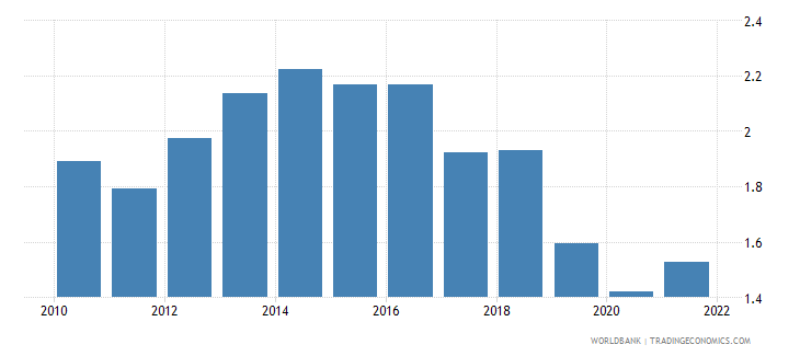 slovenia agricultural raw materials exports percent of merchandise exports wb data