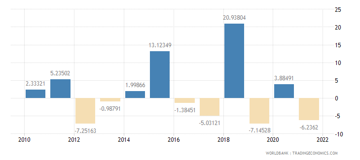 slovenia agriculture value added annual percent growth wb data