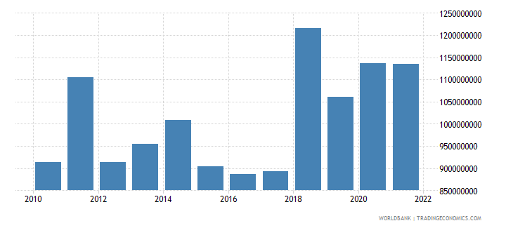 slovenia agriculture value added us dollar wb data