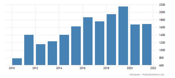 slovenia aquaculture production metric tons wb data