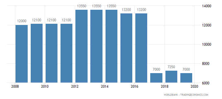 slovenia armed forces personnel total wb data