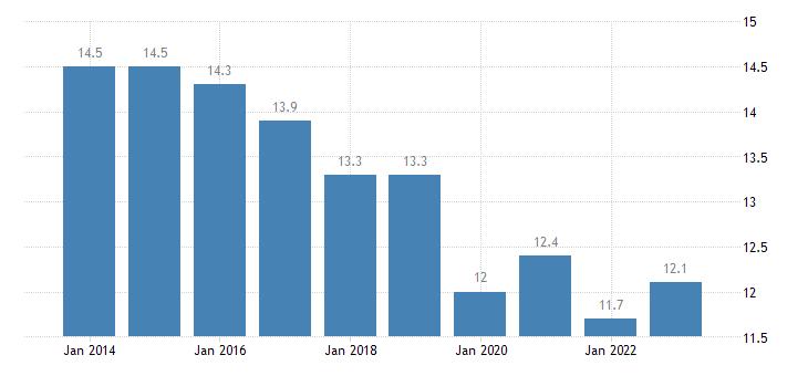 slovenia at risk of poverty rate eurostat data