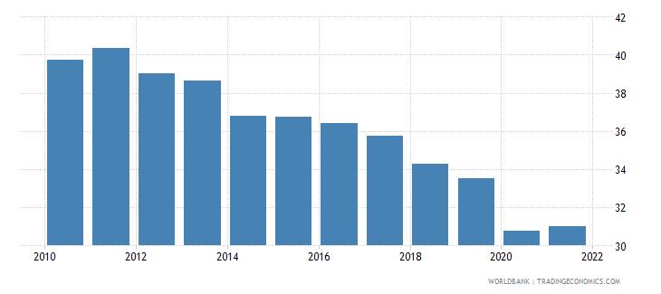 slovenia atms per 100000 adults gfd wb data