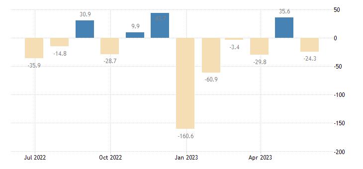 slovenia balance of payments capital account eurostat data