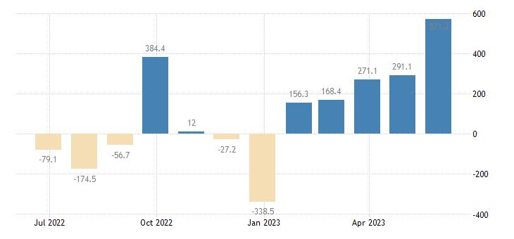 slovenia balance of payments current account eurostat data