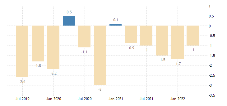 slovenia balance of payments current account on primary income eurostat data
