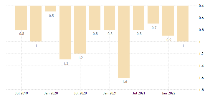 slovenia balance of payments current account on secondary income eurostat data