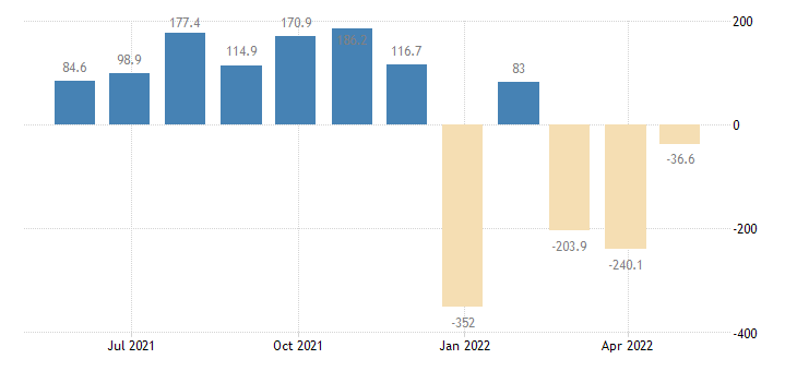 slovenia balance of payments current capital account eurostat data