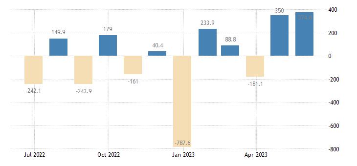 slovenia balance of payments financial account eurostat data