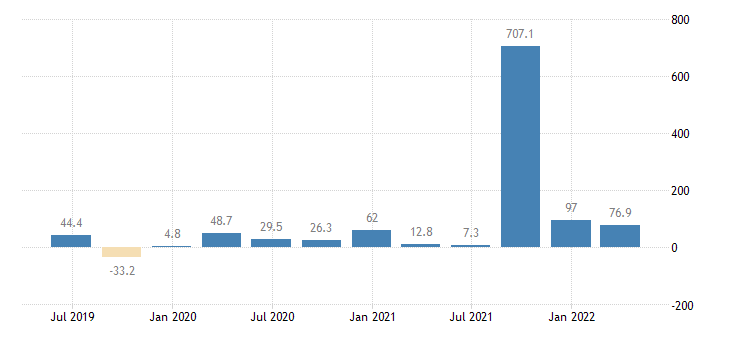slovenia balance of payments financial account net on reserve assets eurostat data