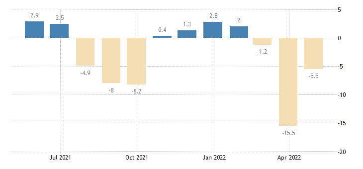 slovenia balance of payments financial account on financial derivatives employee stock options eurostat data