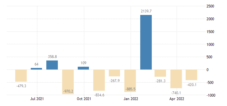 slovenia balance of payments financial account on other investment eurostat data