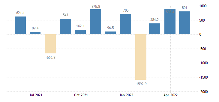 slovenia balance of payments financial account on portfolio investment eurostat data
