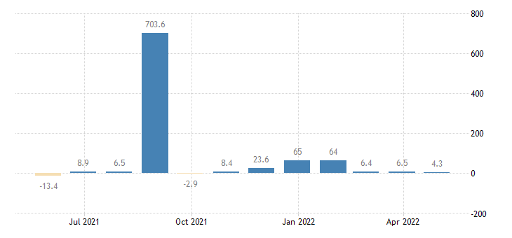 slovenia balance of payments financial account on reserve assets eurostat data