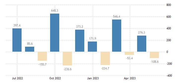 slovenia balance of trade eurostat data