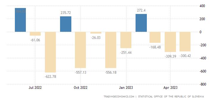 Slovenia Balance of Trade