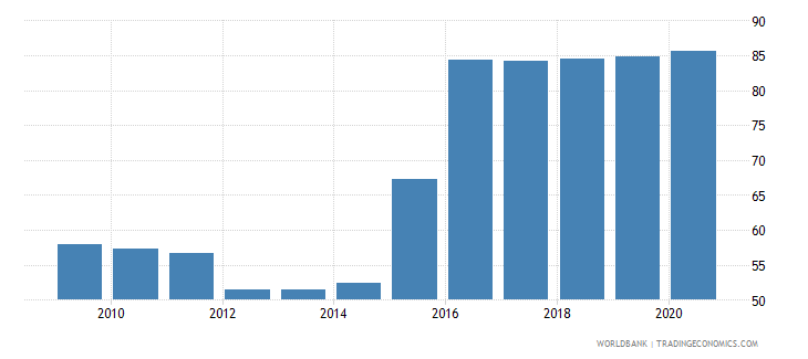 slovenia bank concentration percent wb data