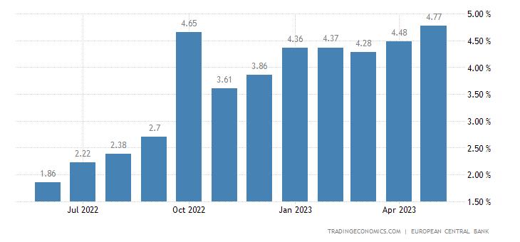 Slovenia Bank Lending Rate