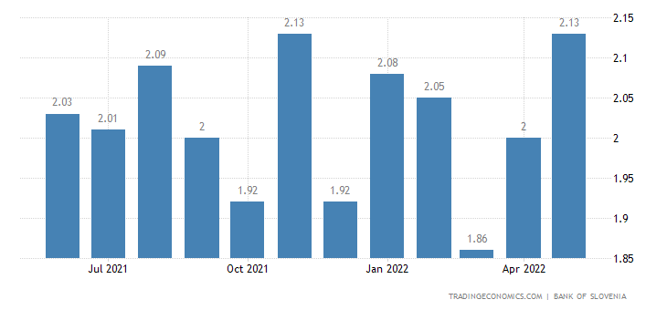 Slovenia Bank Lending Rate
