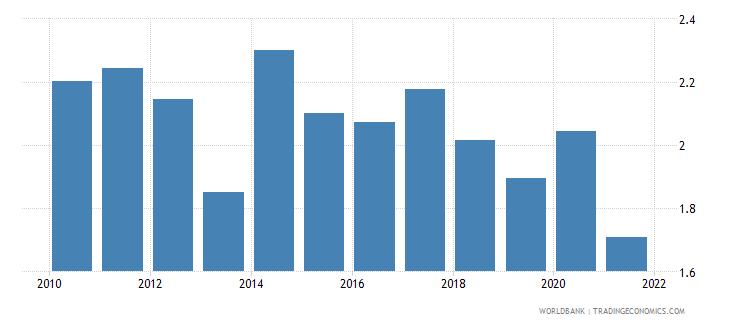 slovenia bank net interest margin percent wb data