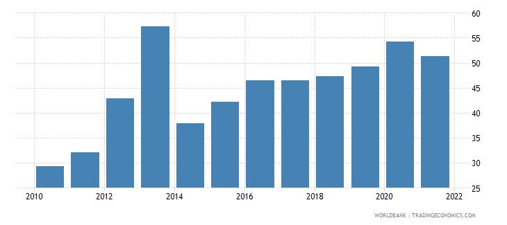 slovenia bank noninterest income to total income percent wb data
