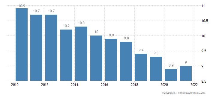 slovenia birth rate crude per 1 000 people wb data