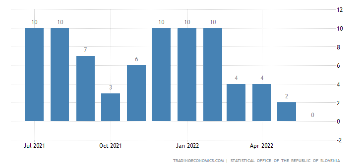 Slovenia Business Confidence