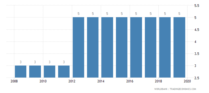slovenia business extent of disclosure index 0 less disclosure to 10 more disclosure wb data