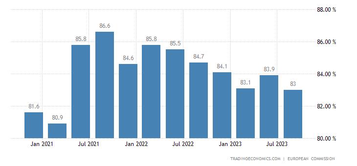 Slovenia Capacity Utilization