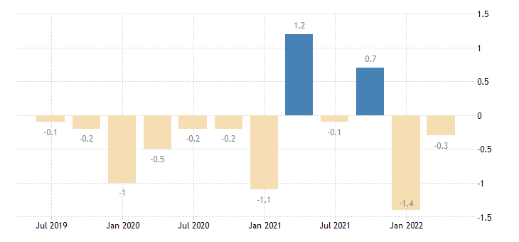 slovenia capital account eurostat data