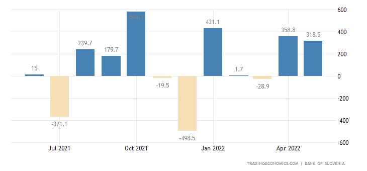 Slovenia Capital Flows