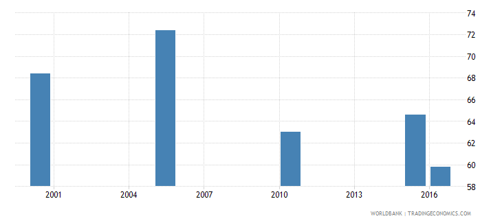slovenia cause of death by injury ages 15 34 male percent relevant age wb data