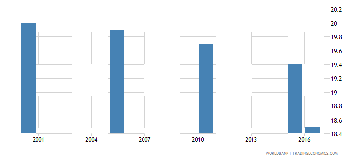 slovenia cause of death by injury ages 35 59 male percent relevant age wb data