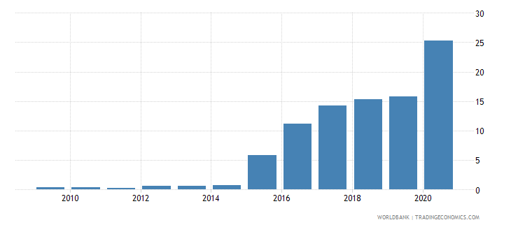 slovenia central bank assets to gdp percent wb data