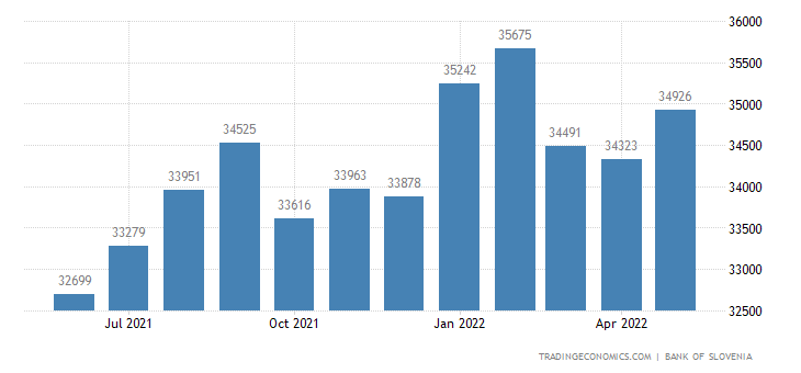 Slovenia Central Bank Balance Sheet