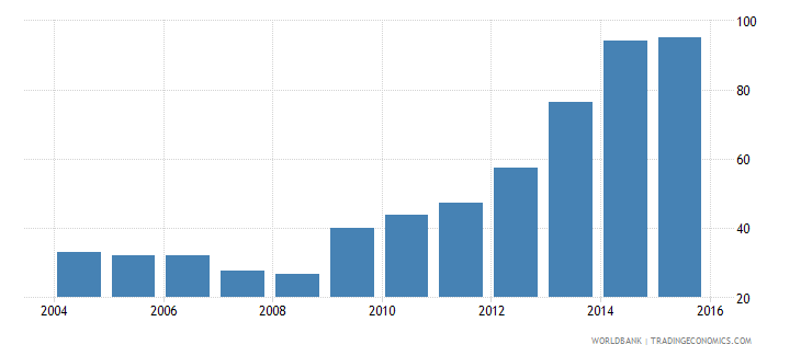 slovenia central government debt total percent of gdp wb data