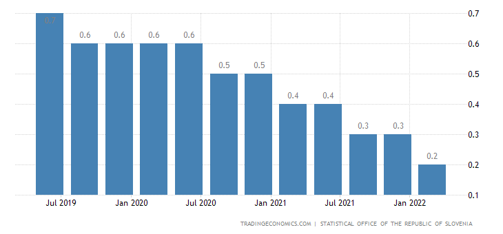 Slovenia Changes In Inventories