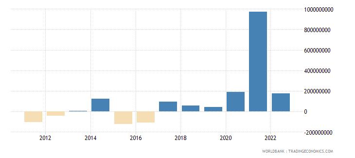 slovenia changes in net reserves bop us dollar wb data