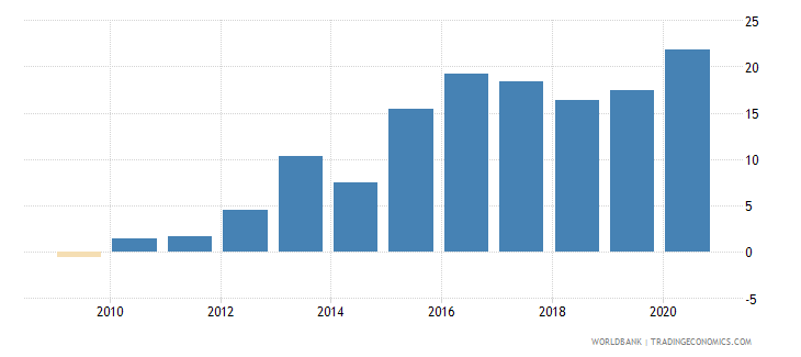 slovenia claims on central government etc percent gdp wb data