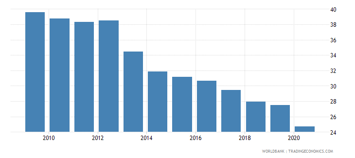 slovenia commercial bank branches per 100 000 adults wb data