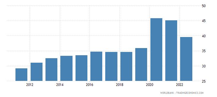 slovenia communications computer etc percent of service exports bop wb data