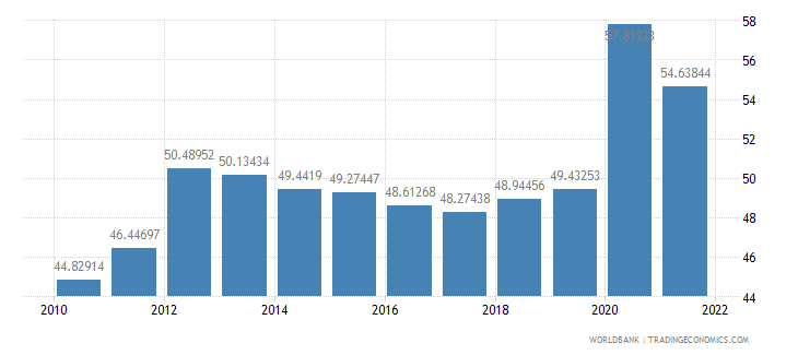 slovenia communications computer etc percent of service imports bop wb data