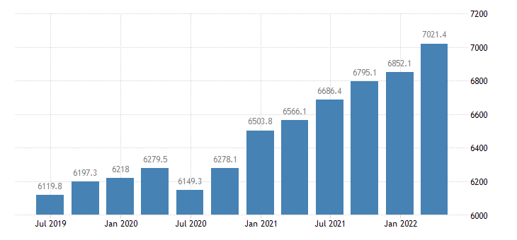 slovenia compensation of employees eurostat data